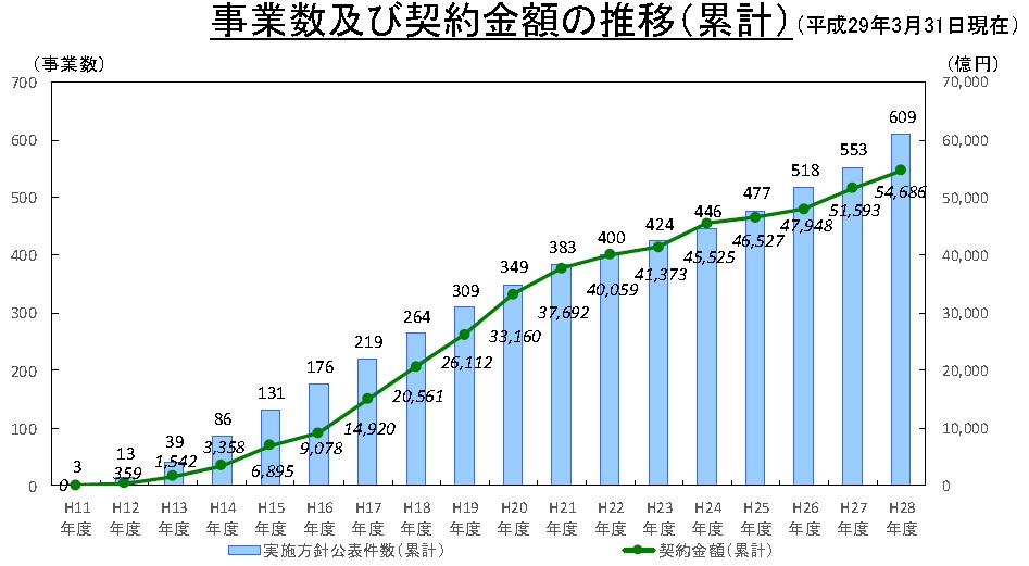 PFI事業数及び事業費の推移